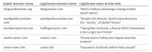 Examples of Sedkit lure news articles. Source: ESET whitepaper
