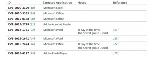 Vulnerabilities exploited with targeted phishing attachments. Source: ESET whitepaper